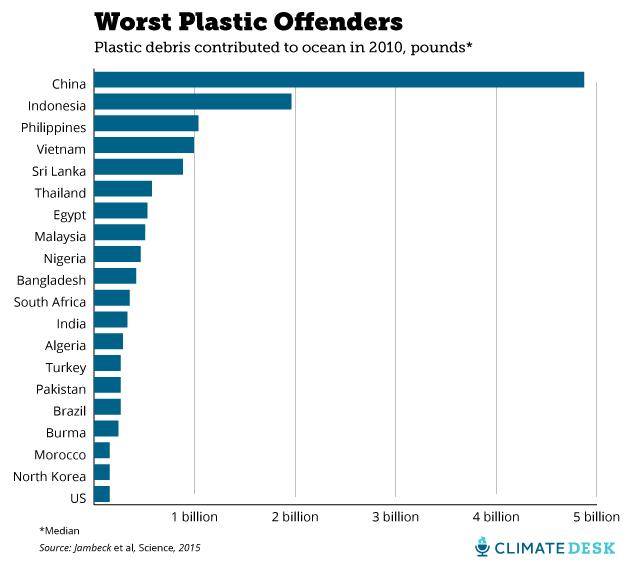 Worst Plastic Offenders