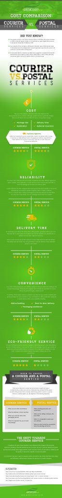 Courier Vs Postal Service Infographics